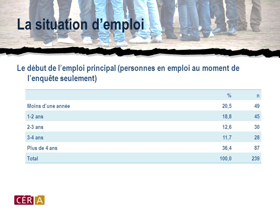 La situation d'emploi Le début de l'emploi principal (personnes en emploi au moment de l'enquête seulement) %n Moins d'une année20,549 1-2 ans18,845 2-3 ans12,630 3-4 ans11,728 Plus de 4 ans36,487 Total100,0239