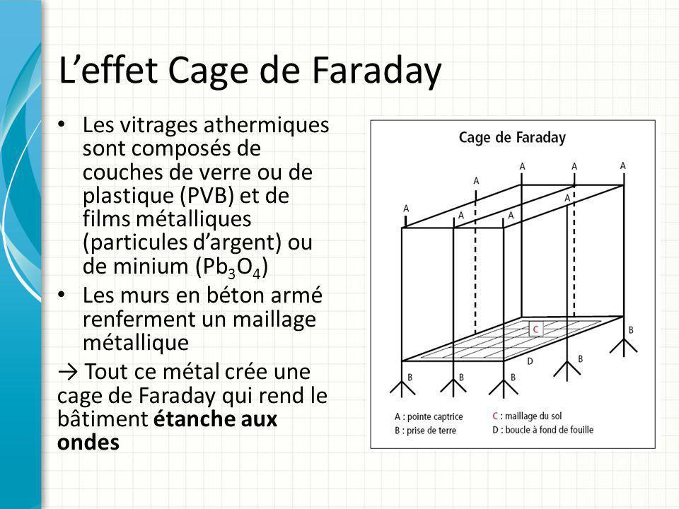 L'effet Cage de Faraday Les vitrages athermiques sont composés de couches de verre ou de plastique (PVB) et de films métalliques (particules d'argent)