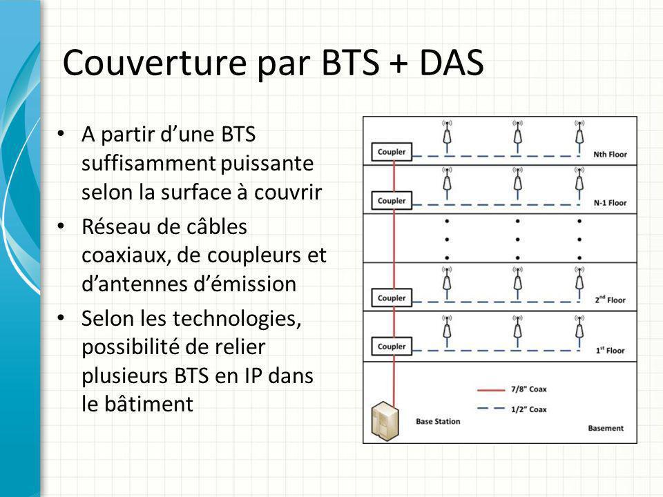 Couverture par BTS + DAS A partir d'une BTS suffisamment puissante selon la surface à couvrir Réseau de câbles coaxiaux, de coupleurs et d'antennes d'