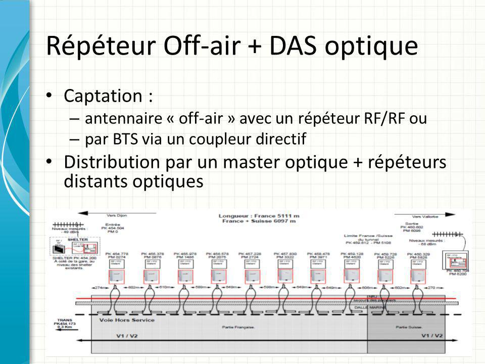 Répéteur Off-air + DAS optique Captation : – antennaire « off-air » avec un répéteur RF/RF ou – par BTS via un coupleur directif Distribution par un m