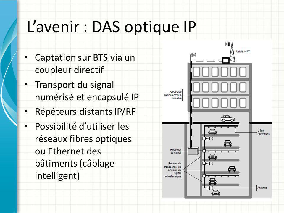 L'avenir : DAS optique IP Captation sur BTS via un coupleur directif Transport du signal numérisé et encapsulé IP Répéteurs distants IP/RF Possibilité
