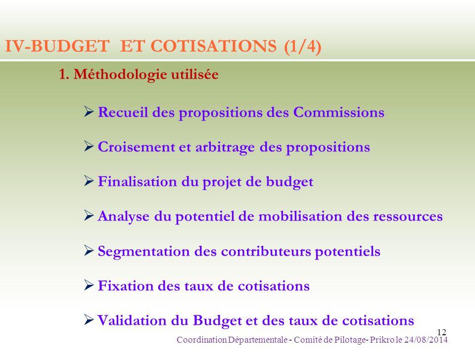 IV-BUDGET ET COTISATIONS (1/4) 1. Méthodologie utilisée  Recueil des propositions des Commissions  Croisement et arbitrage des propositions  Finali