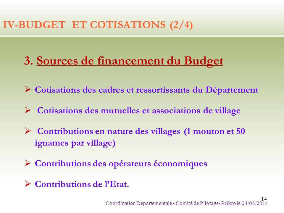 IV-BUDGET ET COTISATIONS (2/4) 3. Sources de financement du Budget  Cotisations des cadres et ressortissants du Département  Cotisations des mutuell