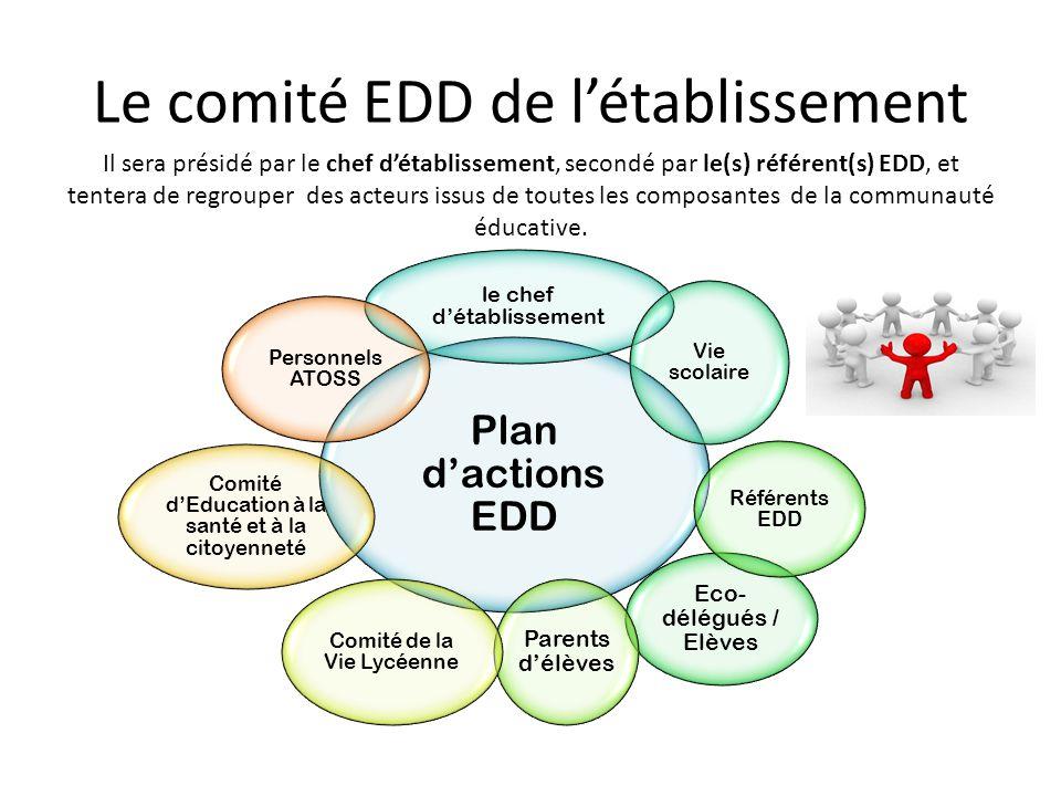 Le comité EDD de l'établissement Plan d'actions EDD le chef d'établissement Vie scolaire Eco- délégués / Elèves Référents EDD Parents d'élèves Comité