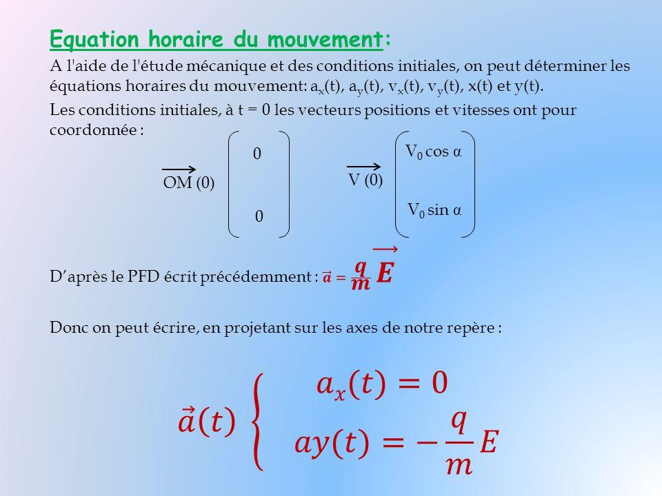 OM (0) 0 0 V (0) V 0 cos α V 0 sin α