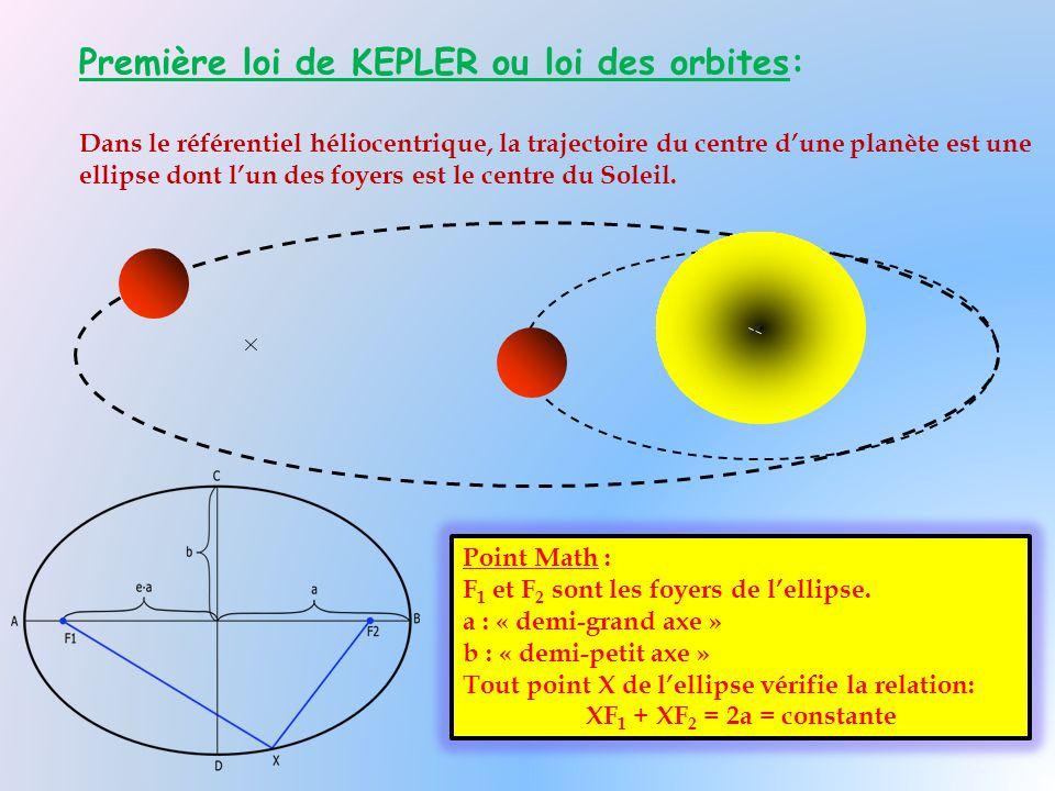 Première loi de KEPLER ou loi des orbites: Dans le référentiel héliocentrique, la trajectoire du centre d'une planète est une ellipse dont l'un des fo