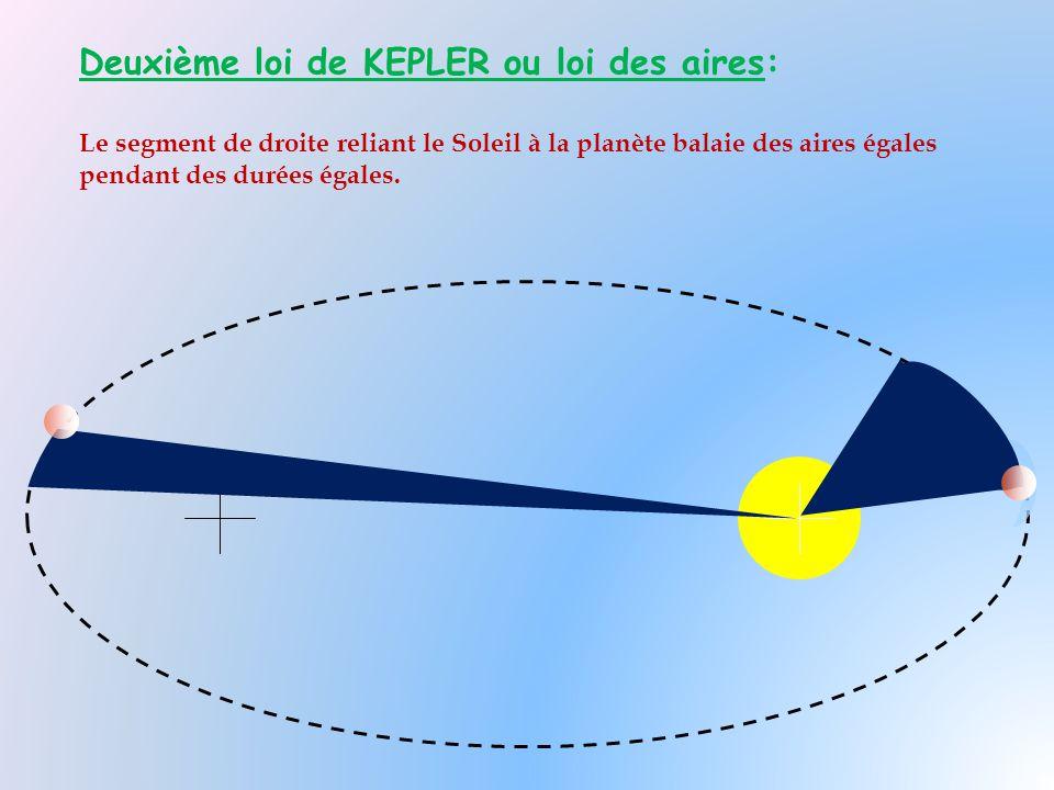 Deuxième loi de KEPLER ou loi des aires: Le segment de droite reliant le Soleil à la planète balaie des aires égales pendant des durées égales.