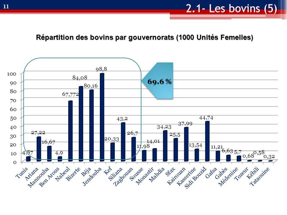 11 Répartition des bovins par gouvernorats (1000 Unités Femelles) 69.6 %