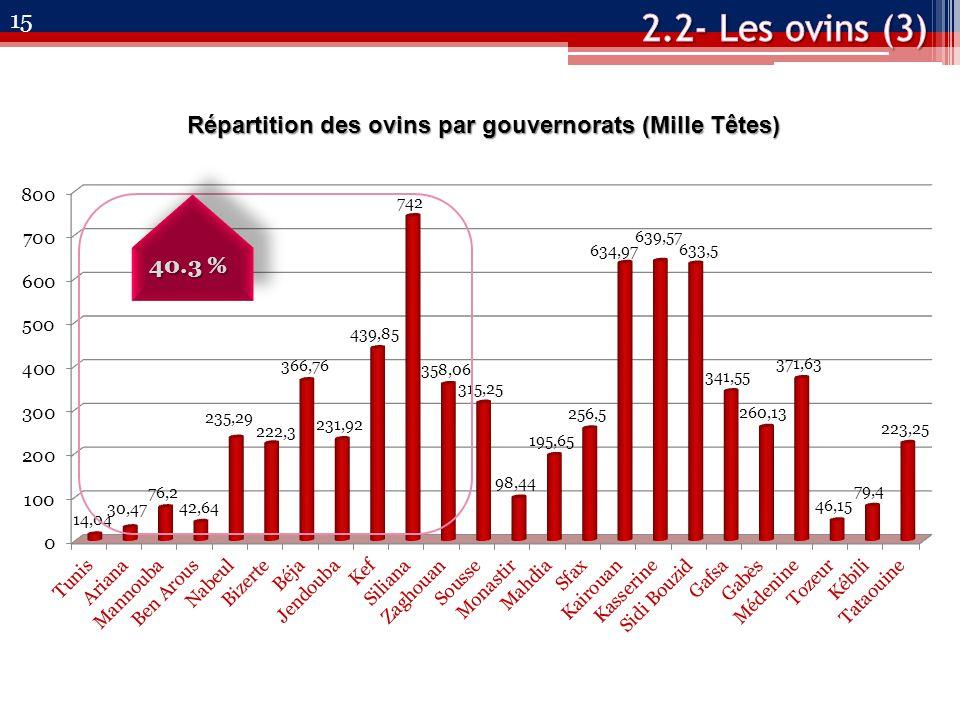 15 Répartition des ovins par gouvernorats (Mille Têtes) 40.3 %