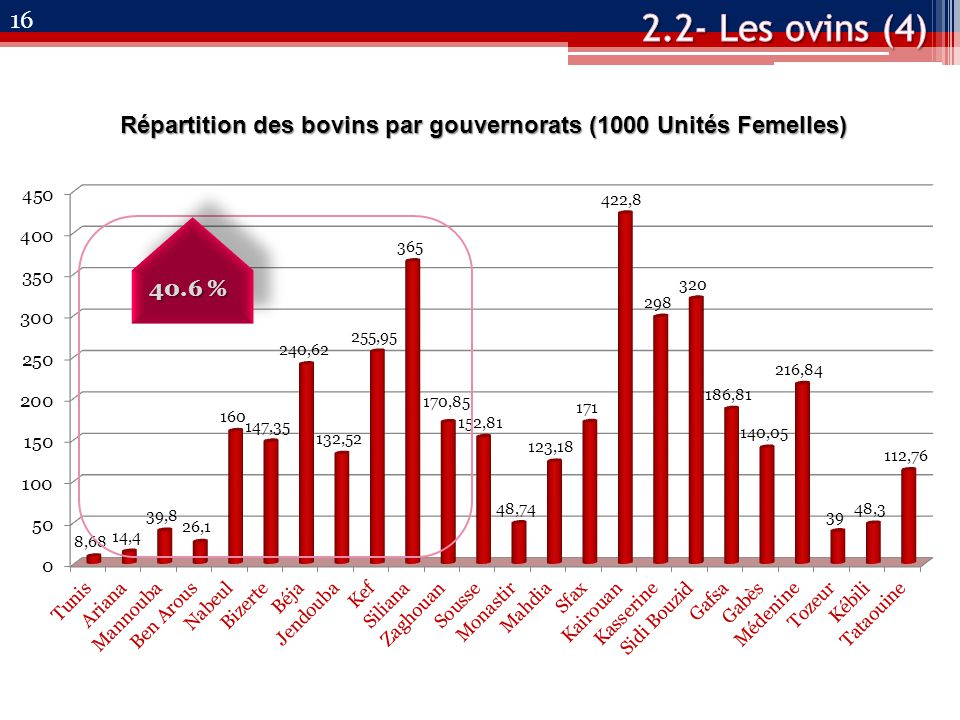 16 Répartition des bovins par gouvernorats (1000 Unités Femelles) 40.6 %