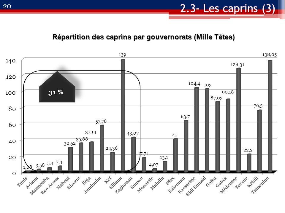 20 Répartition des caprins par gouvernorats (Mille Têtes) 31 %