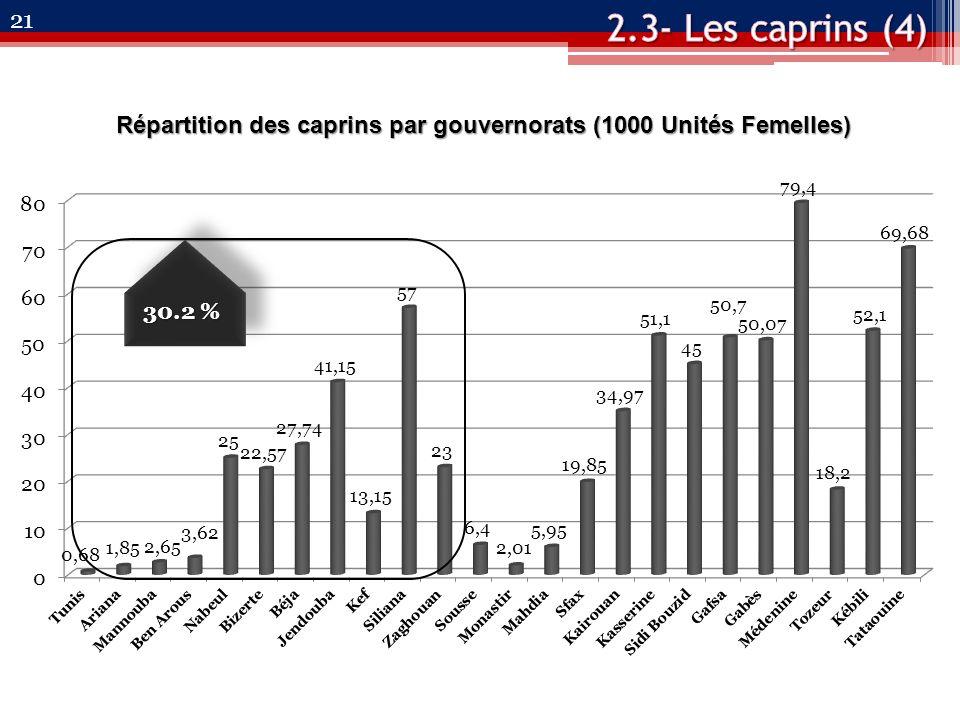 21 Répartition des caprins par gouvernorats (1000 Unités Femelles) 30.2 %