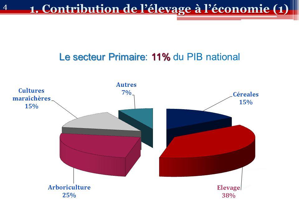 1. Contribution de l'élevage à l'économie (1) Le secteur Primaire11% Le secteur Primaire: 11% du PIB national 4