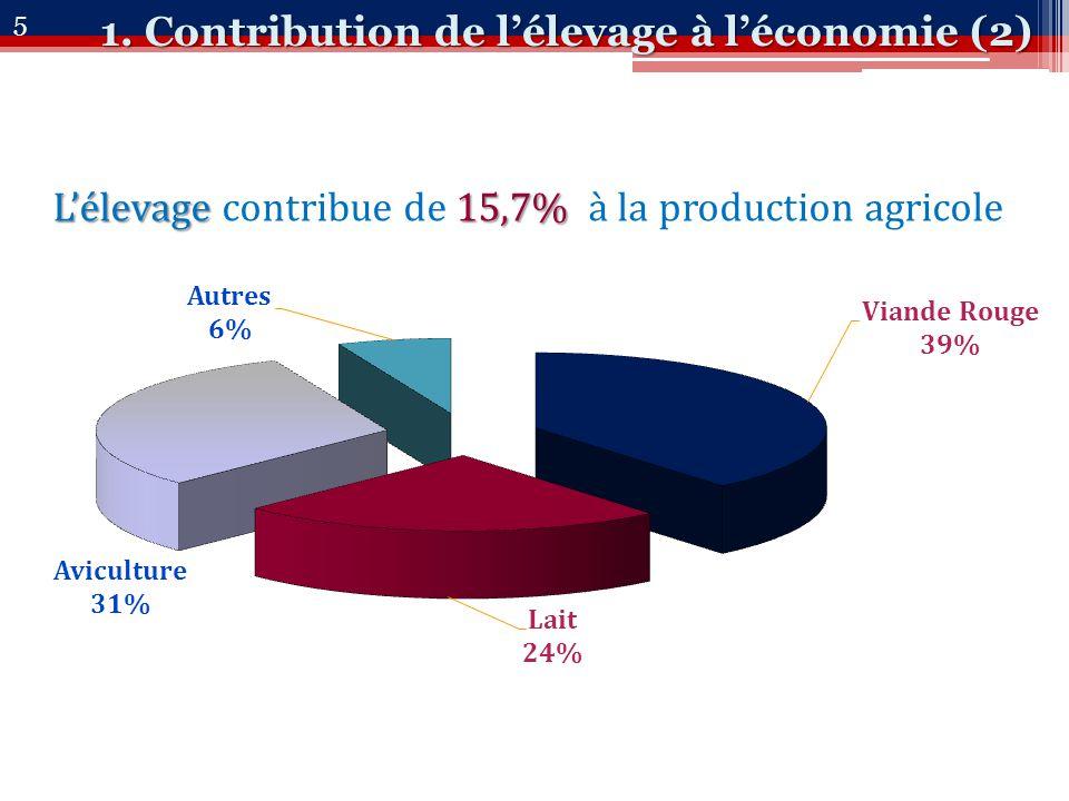 L'élevage15,7% L'élevage contribue de 15,7% à la production agricole 1.