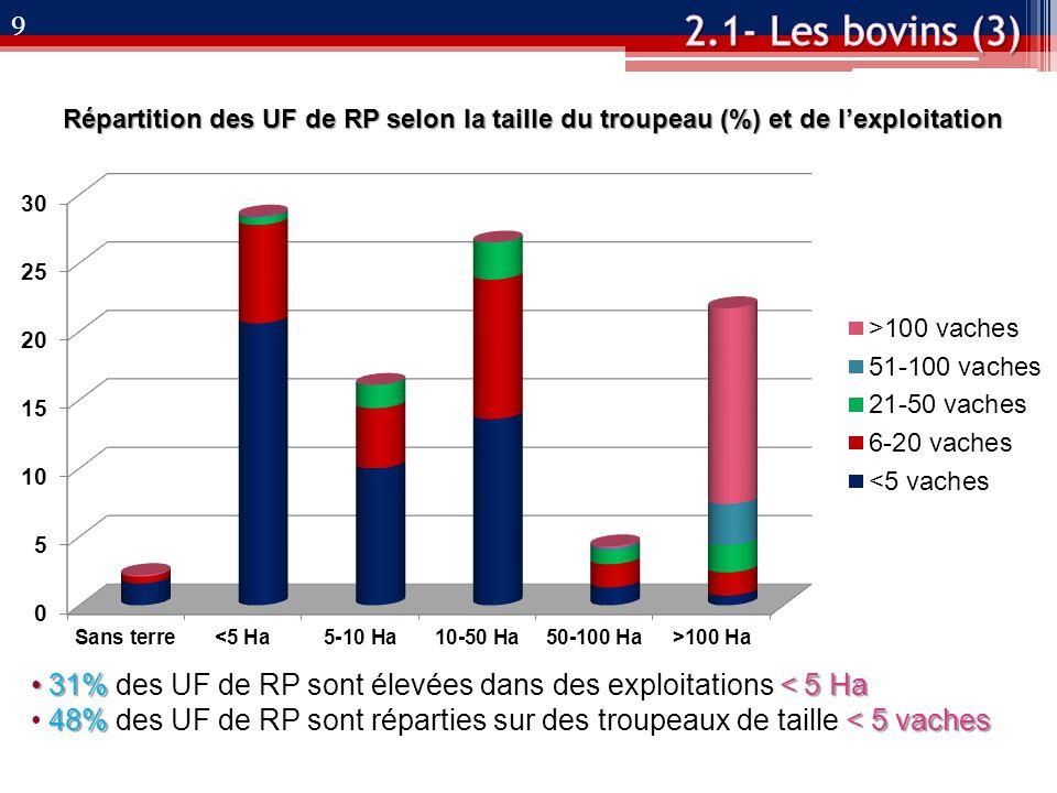 Répartition des UF de RP selon la taille du troupeau (%) et de l'exploitation 31%< 5 Ha 31% des UF de RP sont élevées dans des exploitations < 5 Ha 48%< 5 vaches 48% des UF de RP sont réparties sur des troupeaux de taille < 5 vaches 9