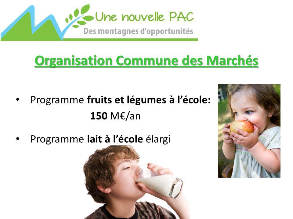 Organisation Commune des Marchés Programme fruits et légumes à l'école: 150 M€/an Programme lait à l'école élargi