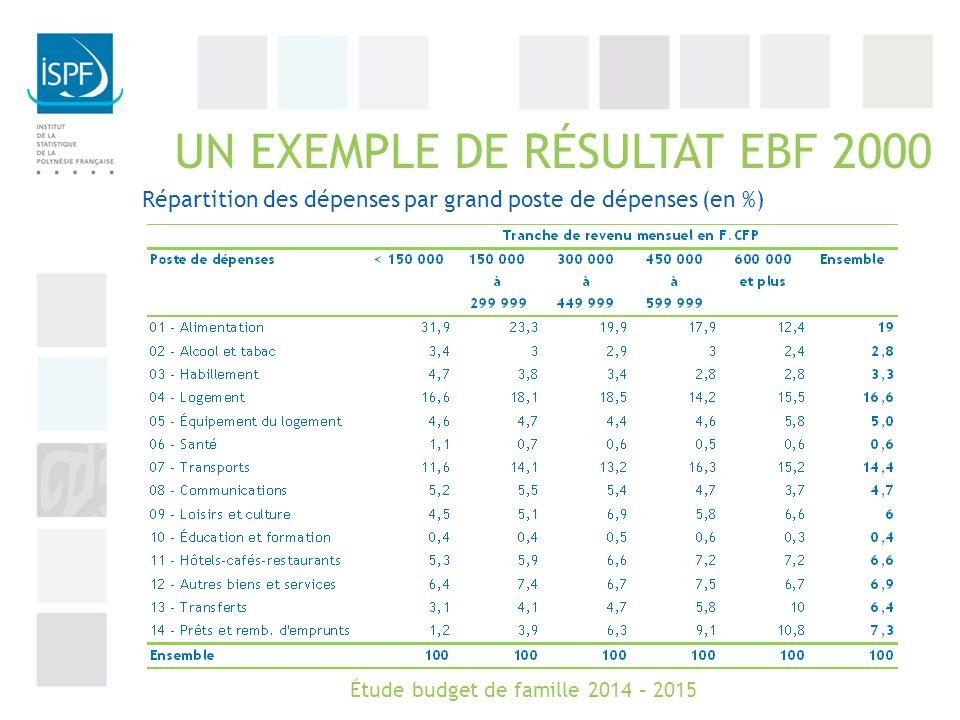 UN EXEMPLE DE RÉSULTAT EBF 2000 Répartition des dépenses par grand poste de dépenses (en %) Étude budget de famille 2014 – 2015