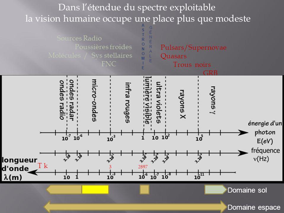 Dans l'étendue du spectre exploitable la vision humaine occupe une place plus que modeste Sources Radio Poussières froides Molécules / Sys stellaires FNC ASTRONOMIEASTRONOMIE Pulsars/Supernovae Quasars Trous noirs GRB Domaine sol Domaine espace 28973 T k GÉNÉRALEGÉNÉRALE