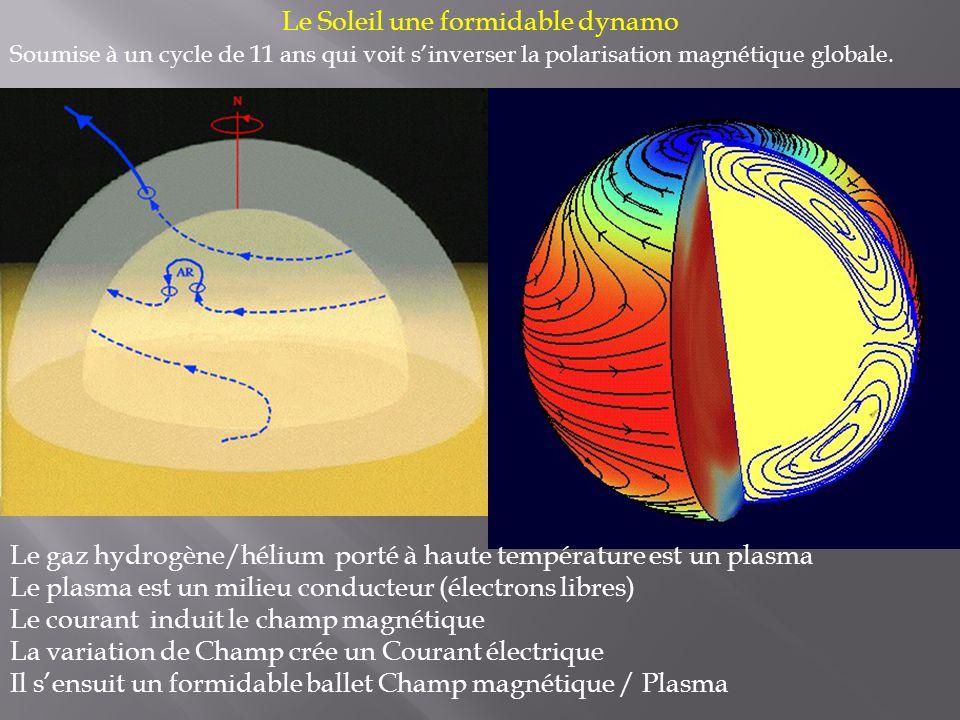 Le Soleil une formidable dynamo Soumise à un cycle de 11 ans qui voit s'inverser la polarisation magnétique globale.