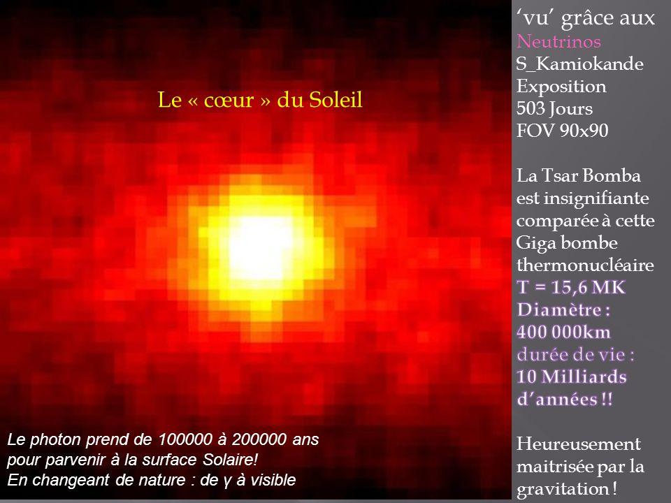 Le photon prend de 100000 à 200000 ans pour parvenir à la surface Solaire.