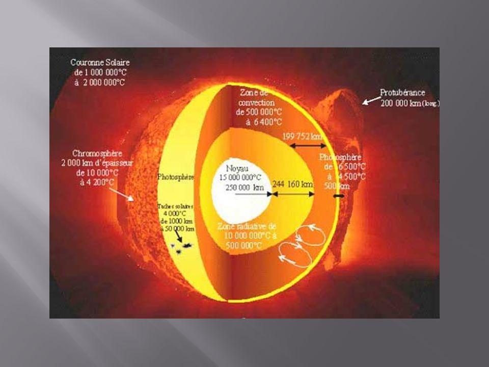 La Rotation du Soleil Hé oui il tourne et il passe cycliquement du repos à une pleine activité magnétique Tous les 11 ans C'est une Méga dynamo électromagnétique