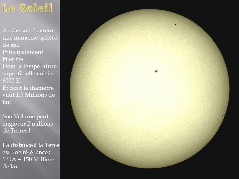 Au dessus du cœur une immense sphère de gaz Principalement H et He Dont la température superficielle voisine 6000 K Et dont le diamètre vaut 1,5 Millions de km Son Volume peut englober 2 millions de Terres .