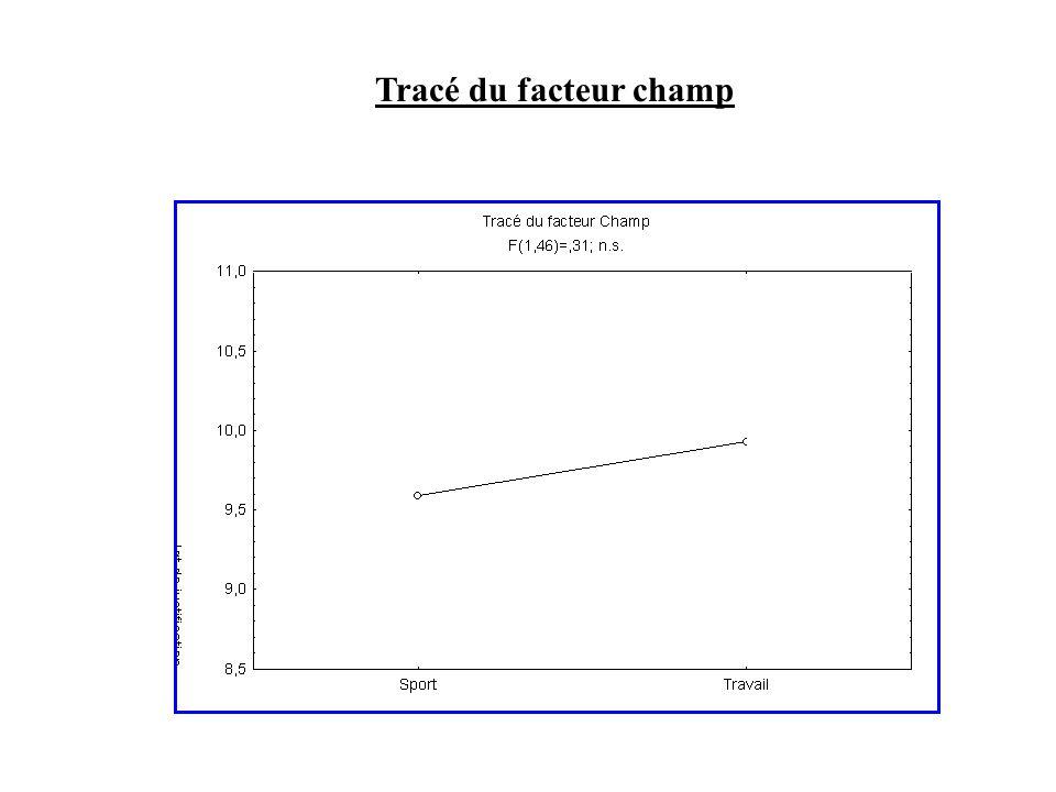 RESULTATS Graphique 1 : Tracé du facteur champ Variables : jugement + champ On remarque : Pas de différence entre sport et travail Graphique 2 : Tracé