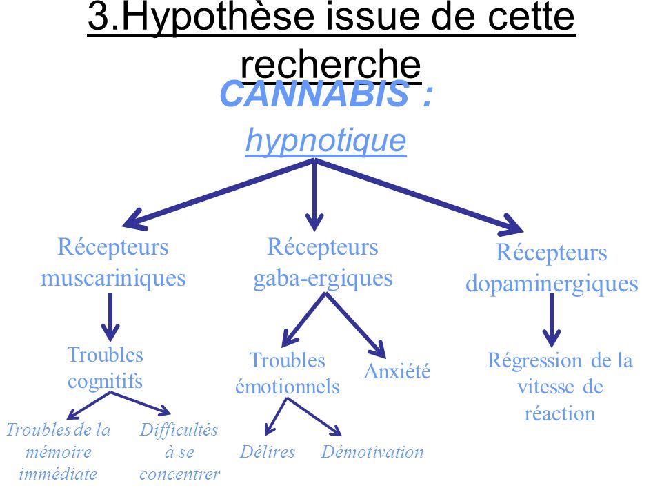3.Hypothèse issue de cette recherche Danger toxique réel de ces substances Dérèglement voire destruction des capteurs de l'organisme responsables de l