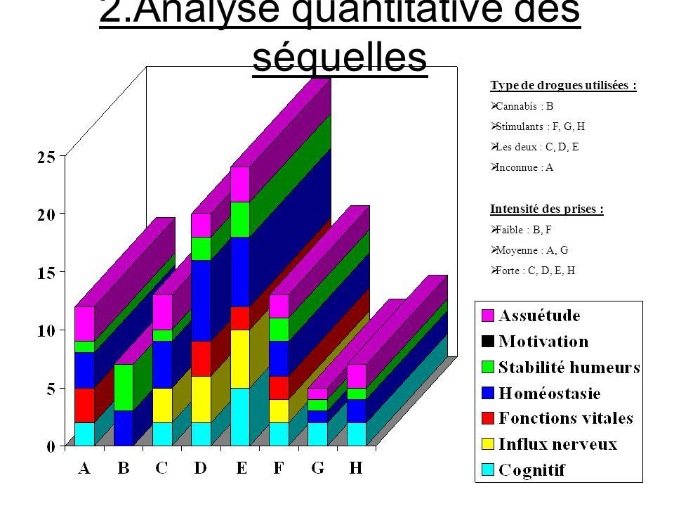 1.Recueil des données expérimentales SujetsABCDEFGH Cosommation FréquenceFaible Forte Faible Forte Quantité Moyenn e FaibleMoyenneForte FaibleMoyenneF