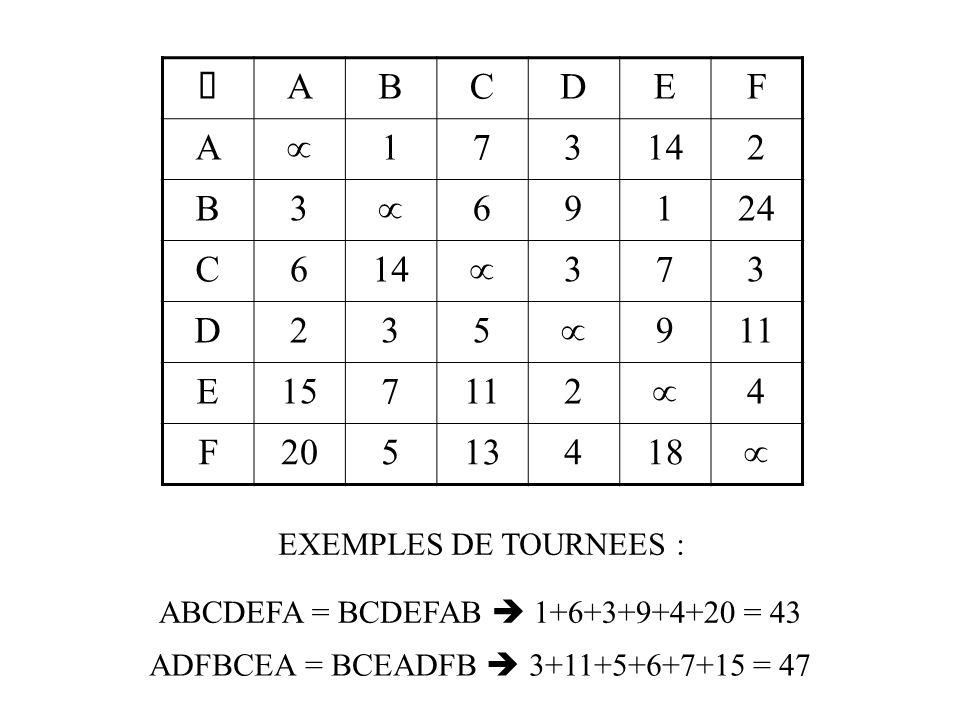  ABCDEF A  173142 B3  69124 C614  373 D235  911 E157112  4 F20513418  ABCDEFA = BCDEFAB  1+6+3+9+4+20 = 43 ADFBCEA = BCEADFB  3+11+5+6+7+15 = 47 EXEMPLES DE TOURNEES :