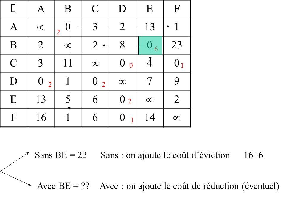  ABCDEF A  032131 B2  28023 C311  040 D010  79 E13560  2 F1616014  2 6 01 2 1 2 2 Sans BE = 22 Avec BE = ?.