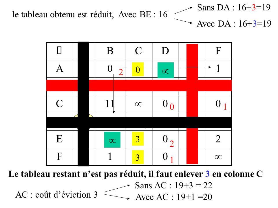  ABCDEF A  032131 B2  28023 C311  040 D010  79 E13560  2 F1616014    le tableau obtenu est réduit, Avec BE : 16 2 3 3 01 2 1 Sans DA : 16+3=19 Le tableau restant n'est pas réduit, il faut enlever 3 en colonne C Avec DA : 16+3=19 0 3 3 AC : coût d'éviction 3 Sans AC : 19+3 = 22 Avec AC : 19+1 =20
