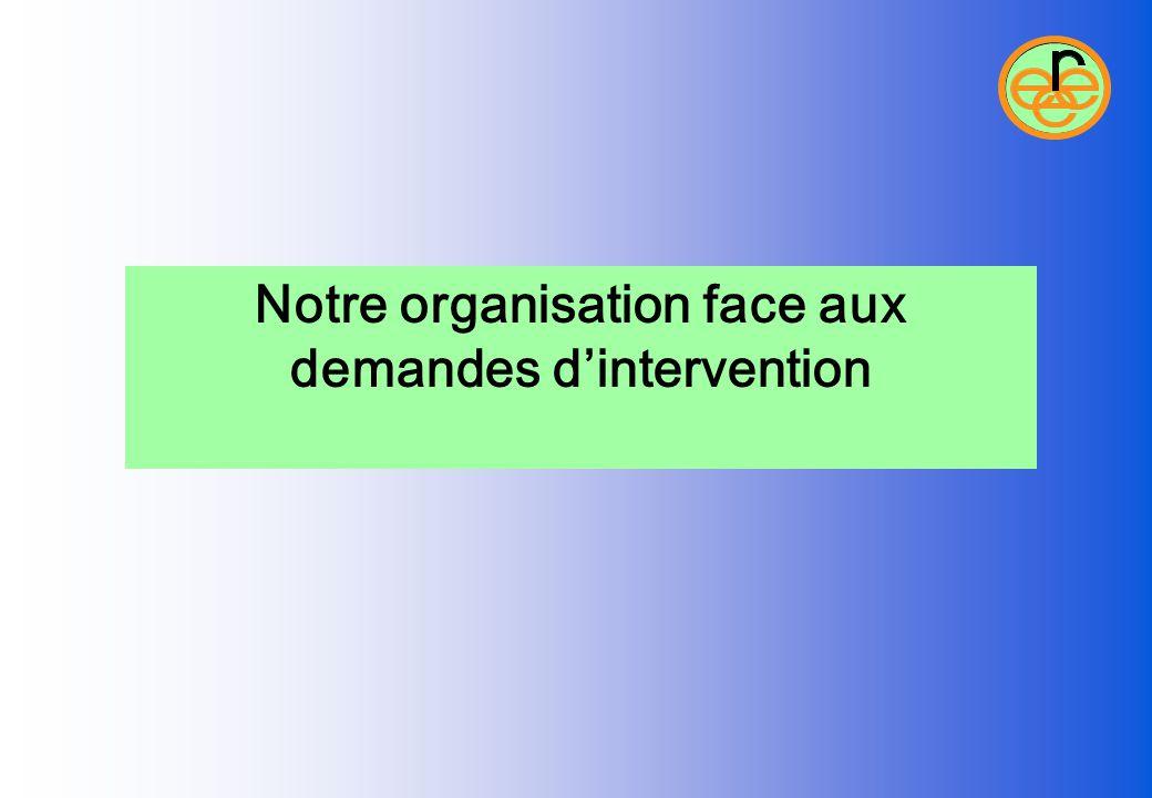 Notre organisation face aux demandes d'intervention