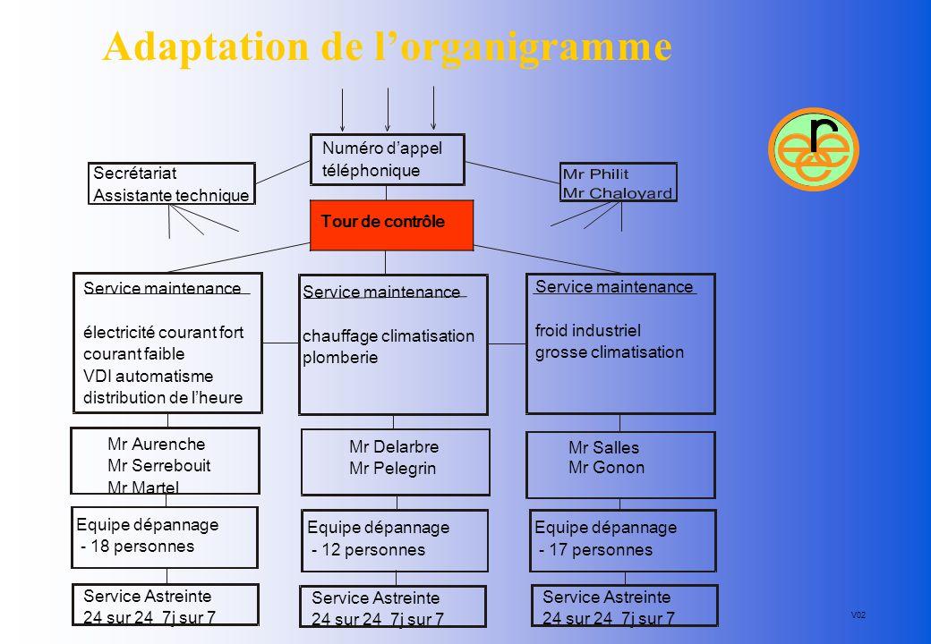 Adaptation de l'organigramme Analyse Service maintenance électricité courant fort courant faible VDI automatisme distribution de l'heure Numéro d'appe