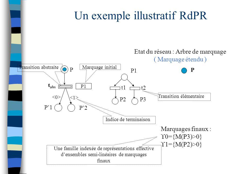 P t abs P P'1 P1 t1 t2 P3P2 Un exemple illustratif RdPR P'2 Marquages finaux :  0={M(P3)>0}  1={M(P2)>0} Etat du réseau : Arbre de marquage ( Marquage étendu ) Une famille indexée de représentations effective d'ensembles semi-linéaires de marquages finaux Transition élémentaire Transition abstraite Indice de terminaison P1 Marquage initial