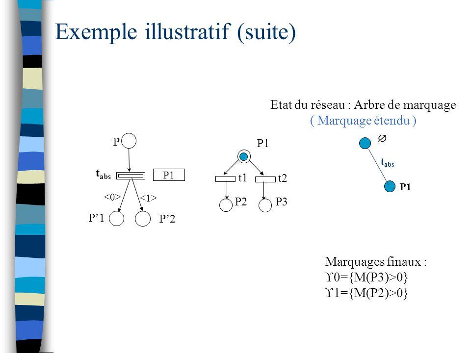  t abs P P'1 P1 t1 t2 P3P2 P'2 Etat du réseau : Arbre de marquage ( Marquage étendu ) Exemple illustratif (suite) P1 t abs Marquages finaux :  0={M(P3)>0}  1={M(P2)>0} P1