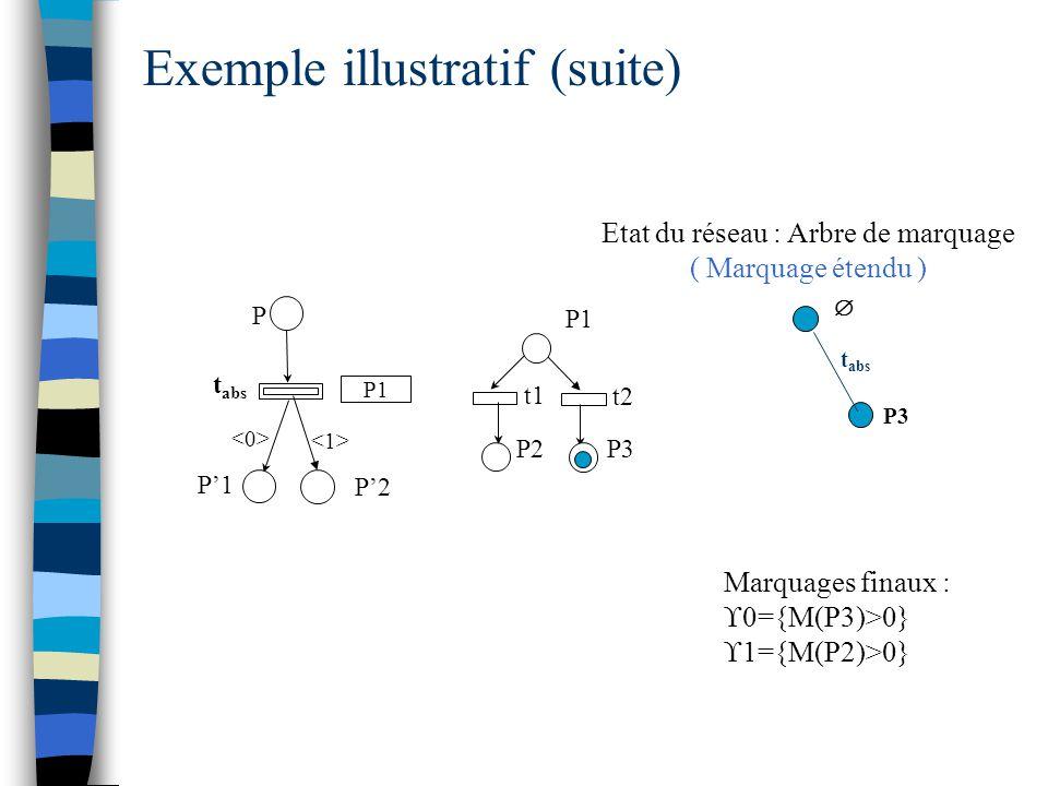  t abs P P'1 P1 t1 t2 P3P2 P'2 Etat du réseau : Arbre de marquage ( Marquage étendu ) Exemple illustratif (suite) P3 t abs Marquages finaux :  0={M(P3)>0}  1={M(P2)>0} P1
