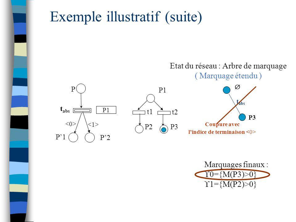  Coupure avec l'indice de terminaison t abs P P'1 P1 t1 t2 P3P2 P'2 Exemple illustratif (suite) P3 t abs Etat du réseau : Arbre de marquage ( Marquage étendu ) Marquages finaux :  0={M(P3)>0}  1={M(P2)>0} P1