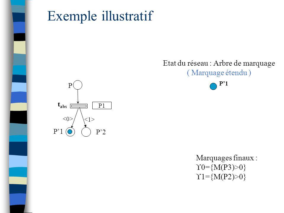 P'1 t abs P P'1 P'2 Exemple illustratif Etat du réseau : Arbre de marquage ( Marquage étendu ) Marquages finaux :  0={M(P3)>0}  1={M(P2)>0} P1