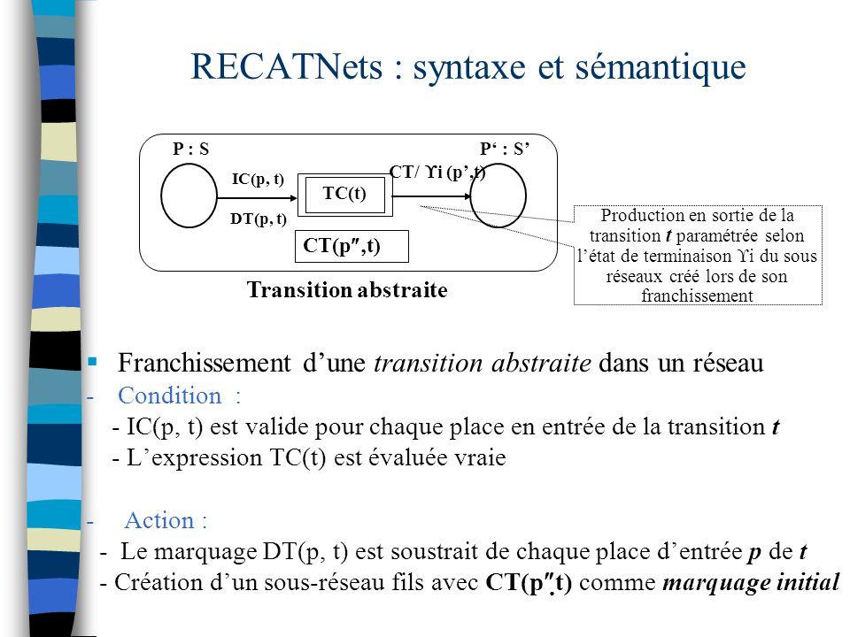  Franchissement d'une transition abstraite dans un réseau -Condition : - IC(p, t) est valide pour chaque place en entrée de la transition t - L'expression TC(t) est évaluée vraie - Action : - Le marquage DT(p, t) est soustrait de chaque place d'entrée p de t - Création d'un sous-réseau fils avec CT(p  t) comme marquage initial RECATNets : syntaxe et sémantique CT( p  t) Transition abstraite P' : S'P : S IC(p, t) DT(p, t) CT/  i (p',t) TC(t) Production en sortie de la transition t paramétrée selon l'état de terminaison  i du sous réseaux créé lors de son franchissement