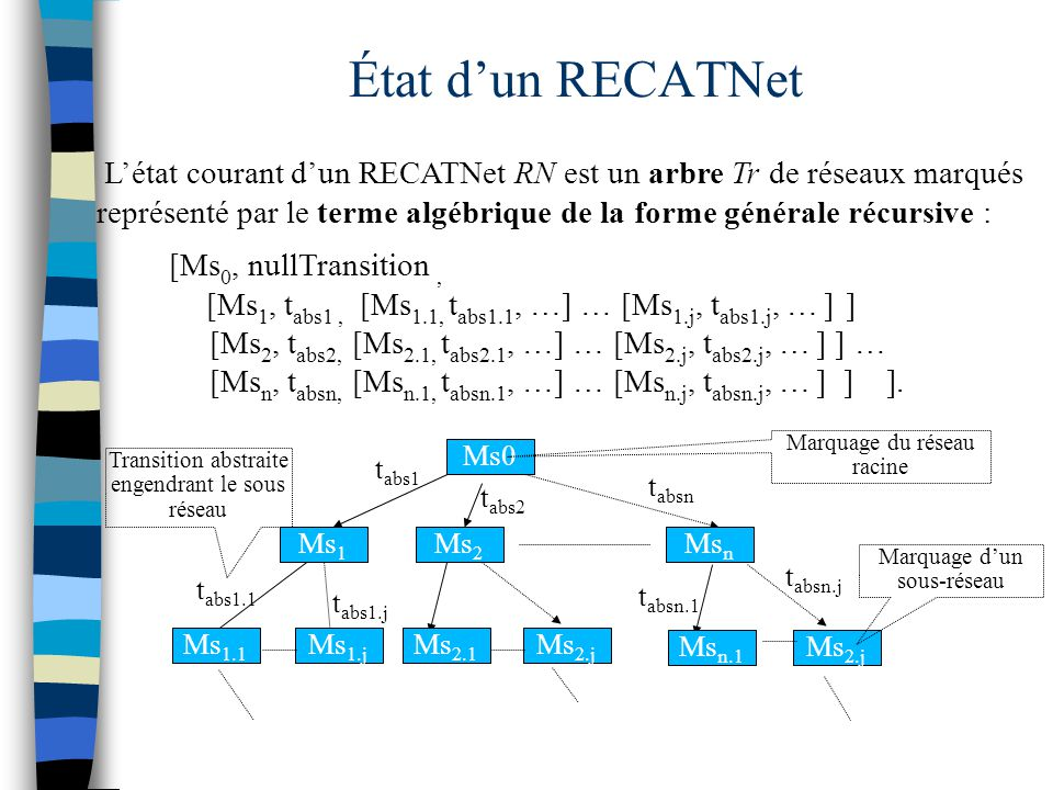 État d'un RECATNet [Ms 0, nullTransition, [Ms 1, t abs1, [Ms 1.1, t abs1.1, …] … [Ms 1.j, t abs1.j, … ] ] [Ms 2, t abs2, [Ms 2.1, t abs2.1, …] … [Ms 2.j, t abs2.j, … ] ] … [Ms n, t absn, [Ms n.1, t absn.1, …] … [Ms n.j, t absn.j, … ] ] ].