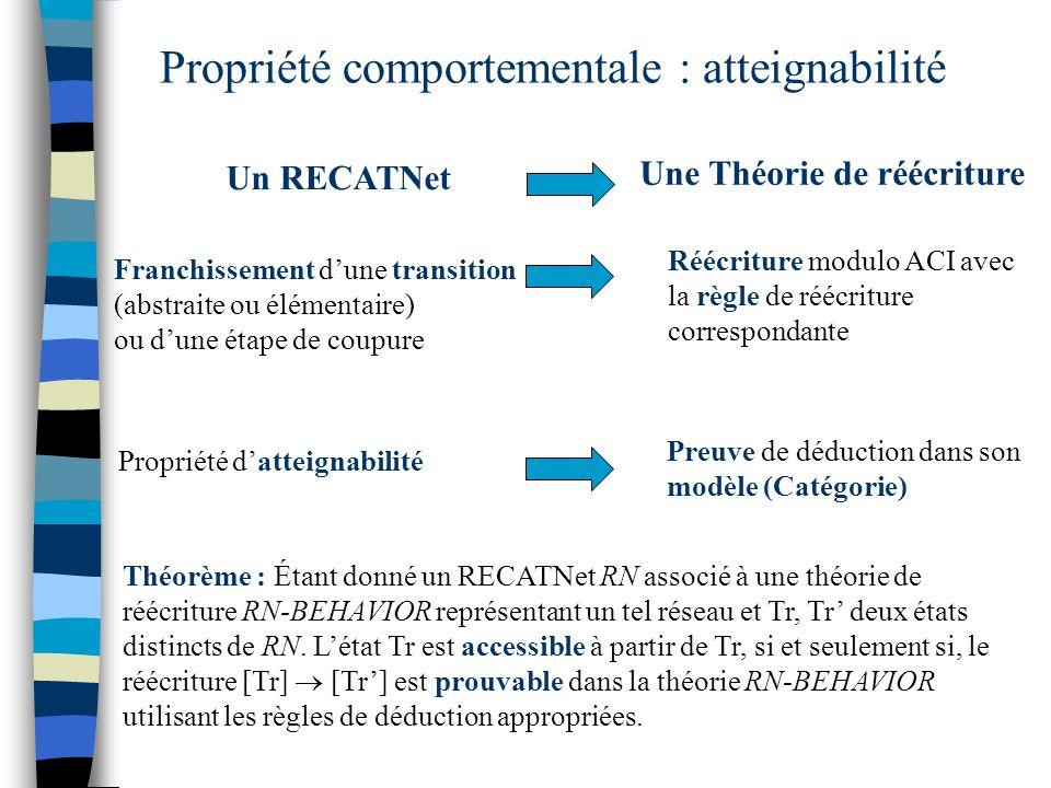 Propriété comportementale : atteignabilité Un RECATNet Une Théorie de réécriture Franchissement d'une transition (abstraite ou élémentaire) ou d'une étape de coupure Réécriture modulo ACI avec la règle de réécriture correspondante Propriété d'atteignabilité Preuve de déduction dans son modèle (Catégorie) Théorème : Étant donné un RECATNet RN associé à une théorie de réécriture RN-BEHAVIOR représentant un tel réseau et Tr, Tr' deux états distincts de RN.