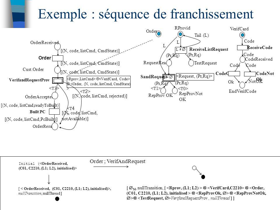 CodeOk CodeNot Ok EndVerifCode NotOK Ok VerifCard CodeReceived ReceiveCode Code Order TestRequest ReceiveListRequest RepProv OK L =  L   RepProvNot OK RequestReady (Pr,Rq) SandRequest (Pr,Rq) RProvid L Tail (L) L [, nullTransition, nullThread ] Initial ( <OrderReceived, (C01, C2210, (L1; L2), initialised)> [  M, nullTransition, [      VerifandRequestProv, nullThread ] ] Order ; VerifAndRequest Exemple : séquence de franchissement OrderResult Order Cust.Order    Built PC OrderAccepted <4><4> [(N, code, listCmd, CmdState)] VerifandRequestProv [(N, code, listCmd, CmdState)] [(N, code, listCmd, rejected)] [(N, code, listCmd, notAvailable)] [(N, code, listCmd,PcBuilt)] [(N, code, listCmd,readyToBuilt)] OrderReceived