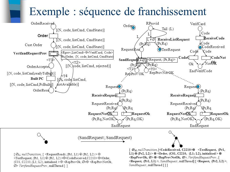 Exemple : séquence de franchissement CodeOk CodeNot Ok EndVerifCode NotOK Ok VerifCard CodeReceived ReceiveCode Code Order TestRequest ReceiveListRequest RepProv OK L =  L   RepProvNot OK RequestReady (Pr,Rq) SandRequest (Pr,Rq) RProvid L Tail (L) L [  M, nullTransition, [      VerifandRequestProv, nullThread ] ] OrderResult Order Cust.Order    Built PC OrderAccepted <4><4> [(N, code, listCmd, CmdState)] VerifandRequestProv [(N, code, listCmd, CmdState)] [(N, code, listCmd, rejected)] [(N, code, listCmd, notAvailable)] [(N, code, listCmd,PcBuilt)] [(N, code, listCmd,readyToBuilt)] OrderReceived RequestOk EndRequest (Pr,Rq,OK) (Pr,Rq,NotOK) RequestNotOk Request RequestReceived ReceiveRequest (Pr,Rq) RequestOk EndRequest (Pr,Rq,OK) (Pr,Rq,NotOK) RequestNotOk Request RequestReceived ReceiveRequest (Pr,Rq) [  M, nullTransition, [    , VerifandRequestProv, [, SandRequest, nullThread] [, SandRequest, nullThread ] ] ] (SandRequest ; SandRequest)