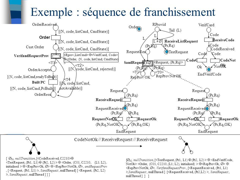 Exemple : séquence de franchissement CodeOk CodeNot Ok EndVerifCode NotOK Ok VerifCard CodeReceived ReceiveCode Code Order TestRequest ReceiveListRequest RepProv OK L =  L   RepProvNot OK RequestReady (Pr,Rq) SandRequest (Pr,Rq) RProvid L Tail (L) L OrderResult Order Cust.Order    Built PC OrderAccepted <4><4> [(N, code, listCmd, CmdState)] VerifandRequestProv [(N, code, listCmd, CmdState)] [(N, code, listCmd, rejected)] [(N, code, listCmd, notAvailable)] [(N, code, listCmd,PcBuilt)] [(N, code, listCmd,readyToBuilt)] OrderReceived RequestOk EndRequest (Pr,Rq,OK) (Pr,Rq,NotOK) RequestNotOk Request RequestReceived ReceiveRequest (Pr,Rq) RequestOk EndRequest (Pr,Rq,OK) (Pr,Rq,NotOK) RequestNotOk Request RequestReceived ReceiveRequest (Pr,Rq) [  M, nullTransition, [    , andRequestProv, [, SandRequest, nullThread] [, SandRequest, nullThread ] ] ] [  M, nullTransition, [   , VerifandRequestProv, [,SandRequest, nullThread ] [, SandRequest, nullThread ] ] ] CodeNotOk // ReceiveRequest // ReceiveRequest