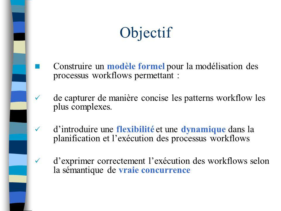 Exemple : séquence de franchissement OrderResult Order Cust.Order    Built PC OrderAccepted <4><4> [(N, code, listCmd, CmdState)] VerifandRequestProv [(N, code, listCmd, CmdState)] [(N, code, listCmd, rejected)] [(N, code, listCmd, notAvailable)] [(N, code, listCmd,readyToBuilt)] [(N, code, listCmd,PcBuilt)] [(N, code, listCmd,readyToBuilt)] OrderReceived [, nullTransition, nullThread ] Initial ( <OrderReceived, (C01, C2210, (L1; L2), initialised)>
