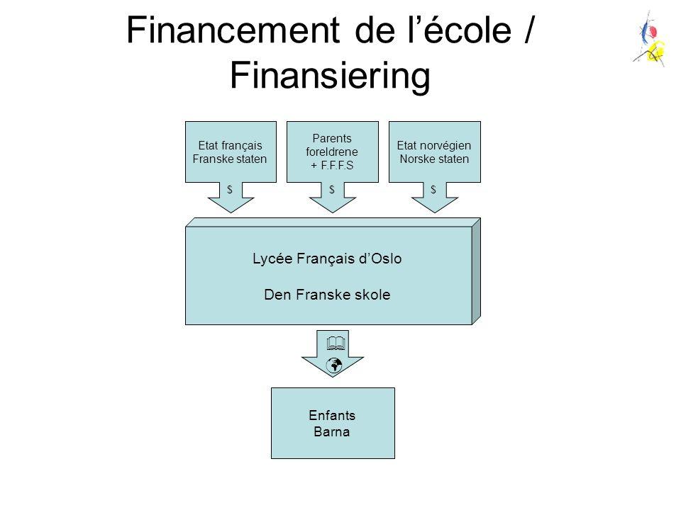 Financement de l'école / Finansiering Lycée Français d'Oslo Den Franske skole Etat français Franske staten $ Enfants Barna  Parents foreldrene + F.F.