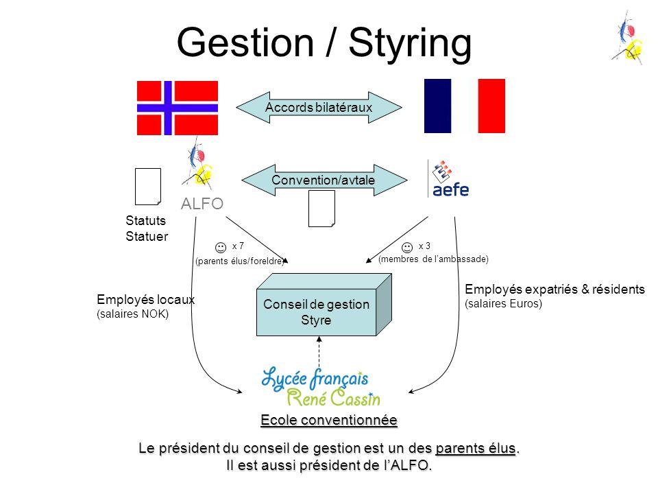 Gestion / Styring ALFO Ecole conventionnée Convention/avtale Statuts Statuer Accords bilatéraux Employés expatriés & résidents (salaires Euros) Employ