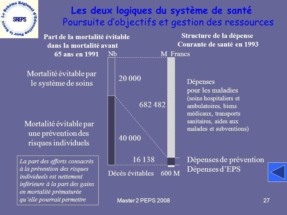 Master 2 PEPS 200827 Les deux logiques du système de santé Poursuite d'objectifs et gestion des ressources Part de la mortalité évitable dans la morta