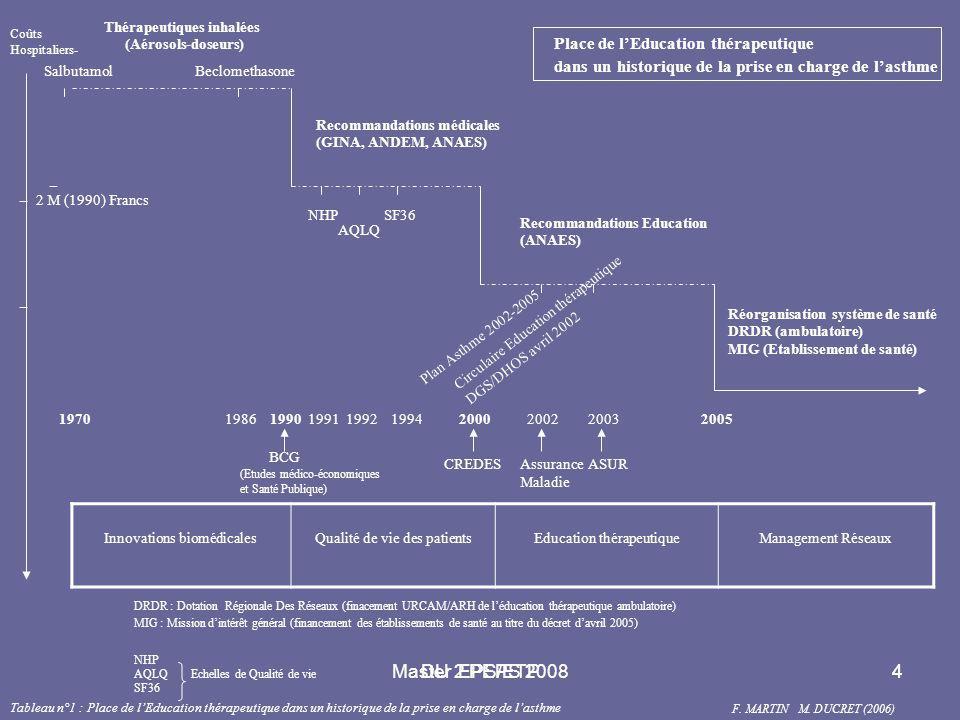 Master 2 PEPS 20085 Histoire naturelle des maladies… (et des problèmes de santé) Signes Cliniques (40 ans)(20 ans) (50 ans) Déterminants de Santé Prévention secondaire (réduction de la prévalence) Dépistage Éducation pour la Santé  Modèle des déterminants de Santé (Loi d'orientation en santé publique) complications handicap Diagnostic Infra clinique (70 ans) Prévention primaire (réduction de l'incidence d'un problème de santé) Prévention tertiaire (réduction des complications autonomie des patients) Éducation Thérapeutique décès